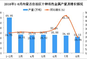 2018年1-8月内蒙古自治区十种有色金属产量同比增长27.56%