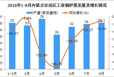 2018年1-8月内蒙古自治区工业锅炉蒸发量及增长情况分析(附图)
