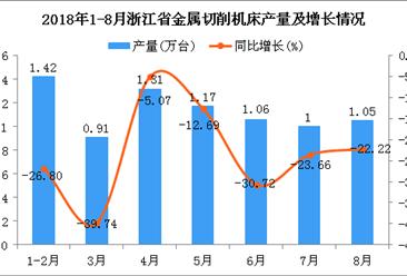 2018年1-8月浙江省金属切削机床产量及增长情况分析(附图)