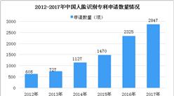 2018年中国人脸识别相关专利数据分析:1-7月专利公开数量为2163项(图)