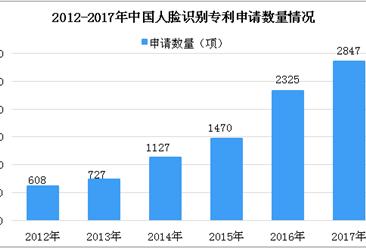 2018年中國人臉識別相關專利數據分析:1-7月專利公開數量為2163項(圖)