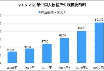 各行业大数据应用不断深化 2018年中国大数据市场产值有望突破6000亿(图)