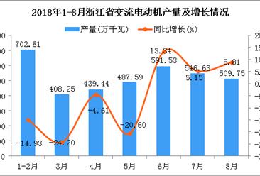 2018年1-8月浙江省交流电动机产量为3686万千瓦 同比下降6.68%