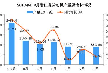 2018年1-8月浙江省发动机产量为7978.4万千瓦 同比增长13.26%