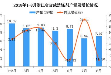 2018年1-8月浙江省合成洗涤剂产量及增长情况分析:同比增长1.58%