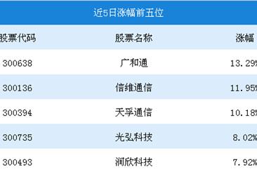 2018年10月5G概念行情周报:广和通5日涨幅为13.29%(10.15-10.19)