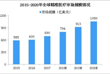 2020年全球精准医疗市场规模将破千亿美元 产业爆发指日可待(图)