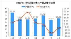2018年1-8月上海市饮料产量为186.72万吨 同比增长0.24%