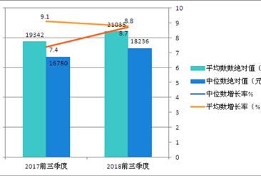 2018年前三季度全国居民收入和消费支出情况分析(图)