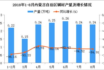 2018年1-8月内蒙古自治区铜材产量及增长情况分析