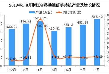 2018年1-8月浙江省手机产量为3346.34万台 同比下降0.58%