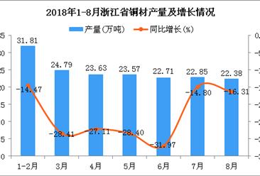2018年1-8月浙江省铜材产量为171.74万吨 同比下降23.36%