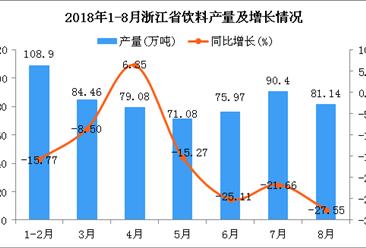2018年1-8月浙江省饮料产量同比下降16.6%