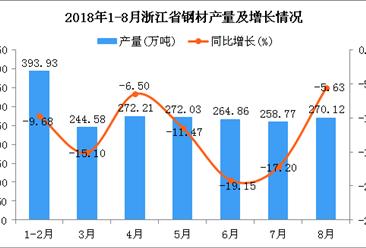 2018年1-8月浙江省钢材产量及增长情况分析(附图)