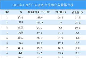 2018年前三季度广东省各市快递业务量排行榜