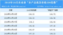 2018年10月19日农产品批发价格指数分析:猪肉价格上升1.2%(表)