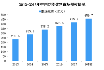 功能饮料成潜力股!2018年中国功能饮料市场规模将超450亿(图)