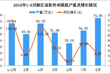 2018年1-8月浙江省彩色电视机产量及增长情况分析:同比增长33.43%
