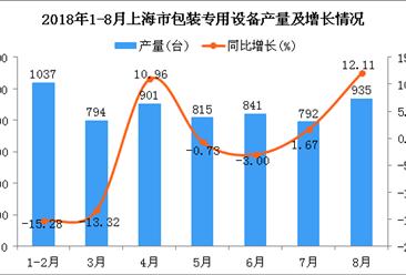 2018年1-8月上海市包装专用设备产量为6115台 同比下降2.21%