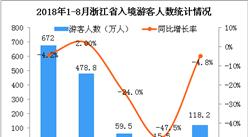2018年1-8月浙江省出入境旅游数据分析:入境游客同比下降4.2%(附图)