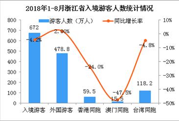 2018年1-8月浙江省出入境旅游數據分析:入境游客同比下降4.2%(附圖)