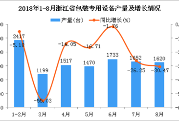 2018年1-8月浙江省包装专用设备产量及增长情况分析