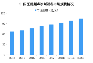 中国医用超声诊断设备迎发展新机遇 2020年市场规模超百亿(图)