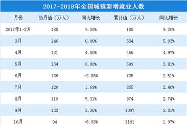 2018年1-8月全国就业情况分析: 城镇新增就业人数达990万人(附图表)