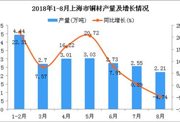 2018年1-8月上海市铜材产量为20.67万吨 同比增长10.95%