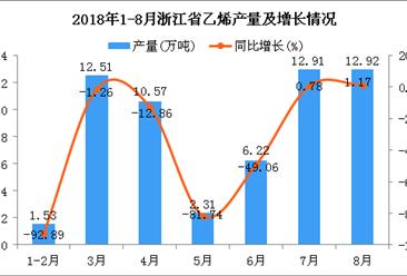 2018年1-8月浙江省乙烯产量为58.97万吨 同比下降39.05%