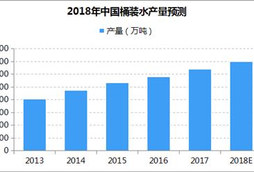 中国桶装水产量持续增长:预计2018年超7000万吨 纯净水占比大(附图表)