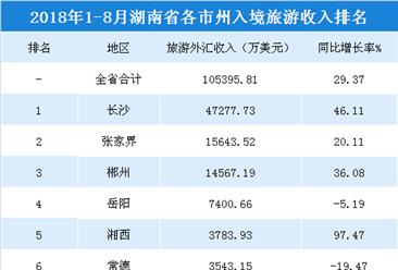 2018年1-8月湖南各市州入境旅游收入统计:3城市收入超1亿美元(附榜单)