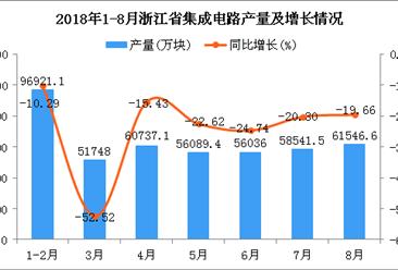 2018年1-8月浙江省集成电路产量同比下降24.62%