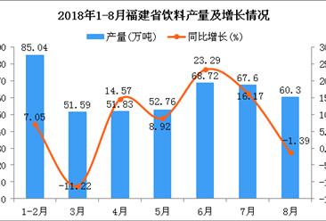 2018年1-8月福建省饮料产量为437.84万吨 同比增长7.76%