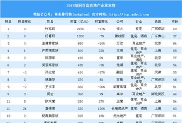 2018胡润百富房地产企业家榜:许家印财富缩水17%依旧排名第一(附榜单)