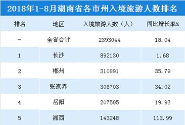 2018年1-8月湖南各市州入境旅游人数排行榜:长沙游客最多 衡阳增速最快(附榜单)