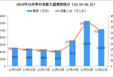 2018年10月电影市场周报:单周票房失守5亿关口  环比下降25%(10.15-10.21)