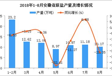2018年1-8月安徽省原盐产量及增长情况分析:同比下降10.4%