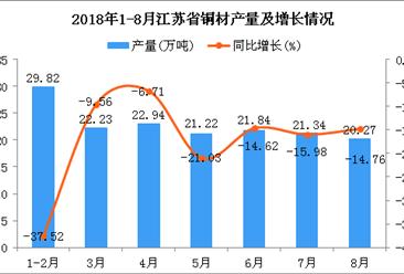 2018年1-8月江苏省铜材产量为159.66万吨 同比下降19.58%