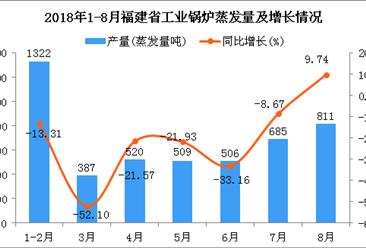 2018年1-8月福建省工业锅炉蒸发量同比下降19.58%
