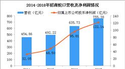 2018年前三季度招商蛇口净利润82.75亿 同比暴涨114%(附图表)