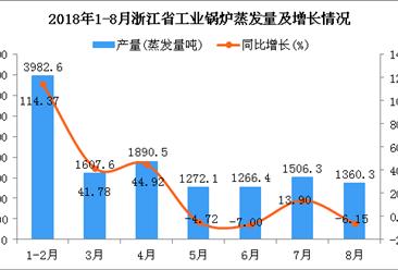 2018年1-8月浙江省工业锅炉蒸发量同比增长31.96%