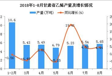2018年1-8月甘肃省乙烯产量为42.73万吨 同比增长2.18%