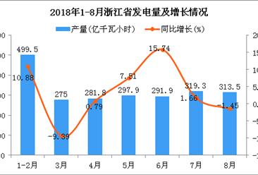 2018年1-8月浙江省发电量为2278.9亿千瓦小时 同比增长3.82%