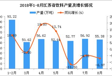 2018年1-8月江苏省饮料产量为418.17万吨 同比增长2.22%