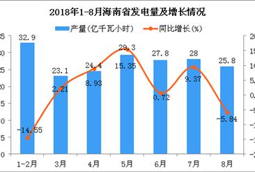 2018年1-8月海南省发电量及增长情况分析:同比增长0.95%