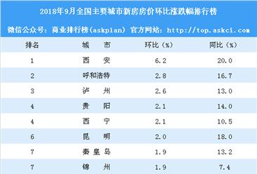 9月新房房价涨跌排行榜:西安领涨全国 上海深圳房价下跌(附榜单)