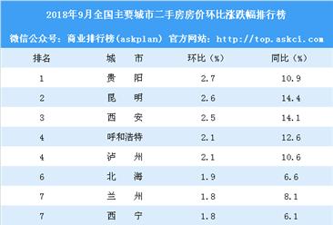 9月二手房房价涨跌排行榜:贵阳领涨全国 海口厦门房价下跌(附榜单)