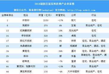 2018胡润百富深圳房地产企业家榜:除了许家印还有哪些富豪?(附榜单)