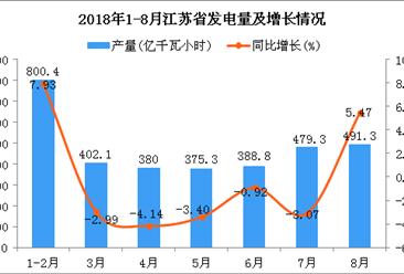 2018年1-8月江苏省发电量同比增长0.71%(附图)
